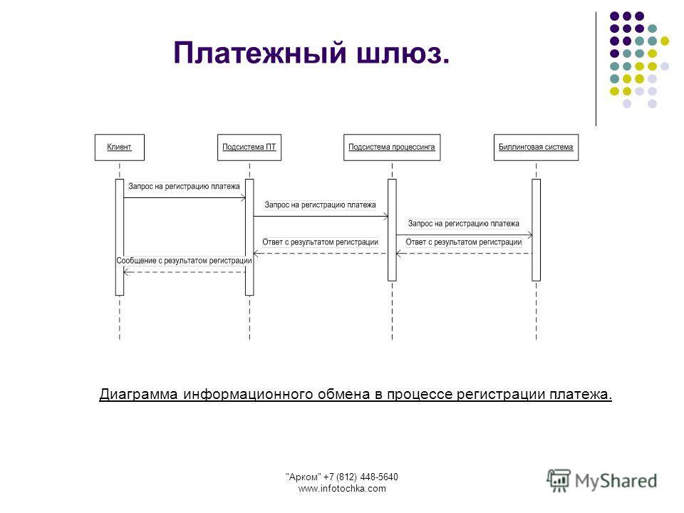 Арком +7 (812) 448-5640 www.infotochka.com Платежный шлюз. Диаграмма информационного обмена в процессе регистрации платежа.