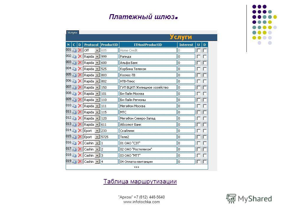 Арком +7 (812) 448-5640 www.infotochka.com Таблица маршрутизации Платежный шлюз.