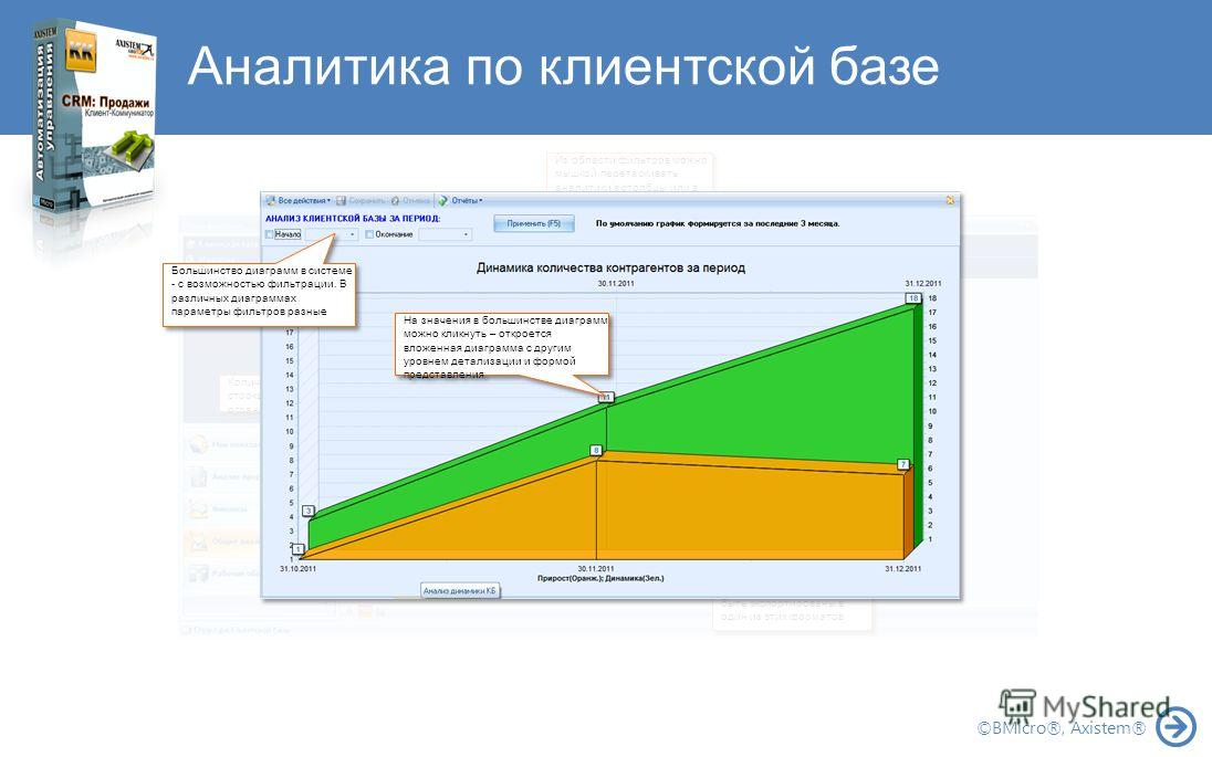 Аналитика по клиентской базе ©BMicro®, Axistem® Любой OLAP-отчет и вообще все таблицы могут быть экспортированы в один из этих форматов Количество аналитик в строках и в столбцах не ограниченно. Из области фильтров можно мышкой перетаскивать аналитик