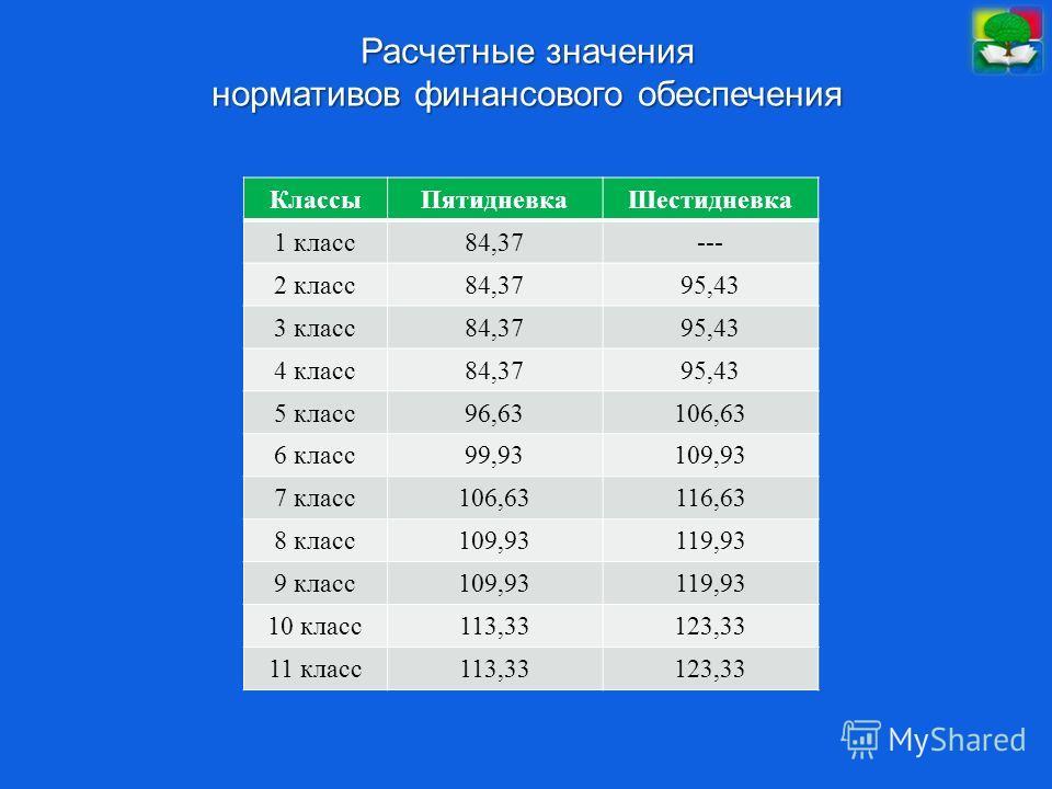 Расчетные значения нормативов финансового обеспечения КлассыПятидневкаШестидневка 1 класс84,37--- 2 класс84,3795,43 3 класс84,3795,43 4 класс84,3795,43 5 класс96,63106,63 6 класс99,93109,93 7 класс106,63116,63 8 класс109,93119,93 9 класс109,93119,93