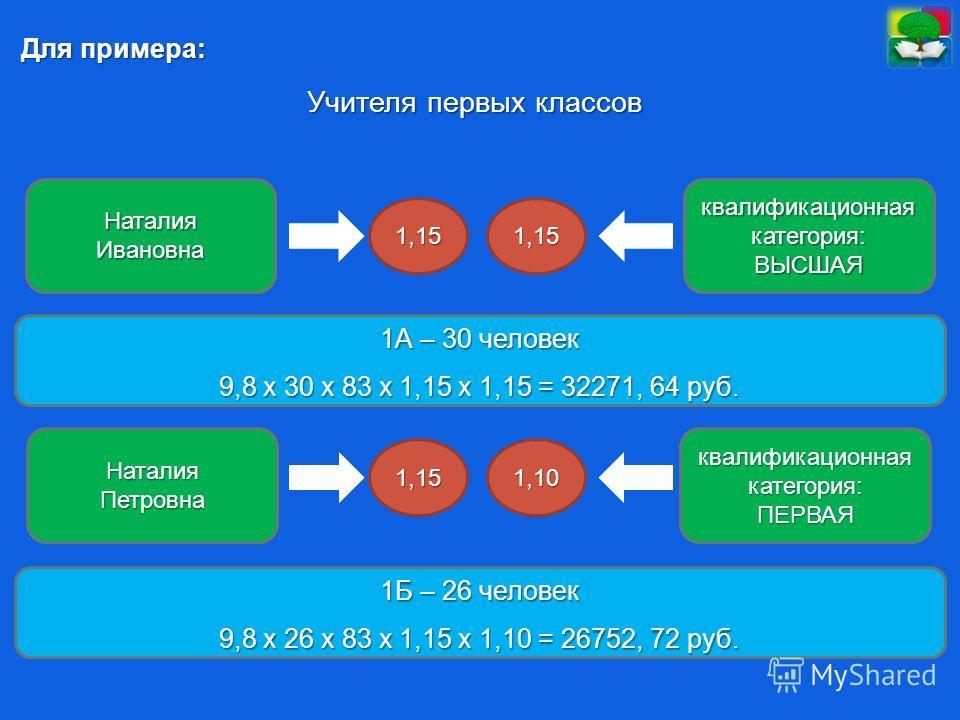 Для примера: Учителя первых классов НаталияИвановна НаталияПетровна квалификационная категория: ПЕРВАЯ ВЫСШАЯ 1,151,15 1,101,15 1А – 30 человек 9,8 х 30 х 83 х 1,15 х 1,15 = 32271, 64 руб. 1Б – 26 человек 9,8 х 26 х 83 х 1,15 х 1,10 = 26752, 72 руб.