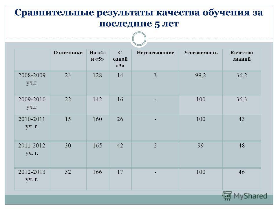Сравнительные результаты качества обучения за последние 5 лет ОтличникиНа «4» и «5» С одной «3» НеуспевающиеУспеваемостьКачество знаний 2008-2009 уч.г. 2312814399,236,2 2009-2010 уч.г. 2214216-10036,3 2010-2011 уч. г. 1516026-10043 2011-2012 уч. г. 3