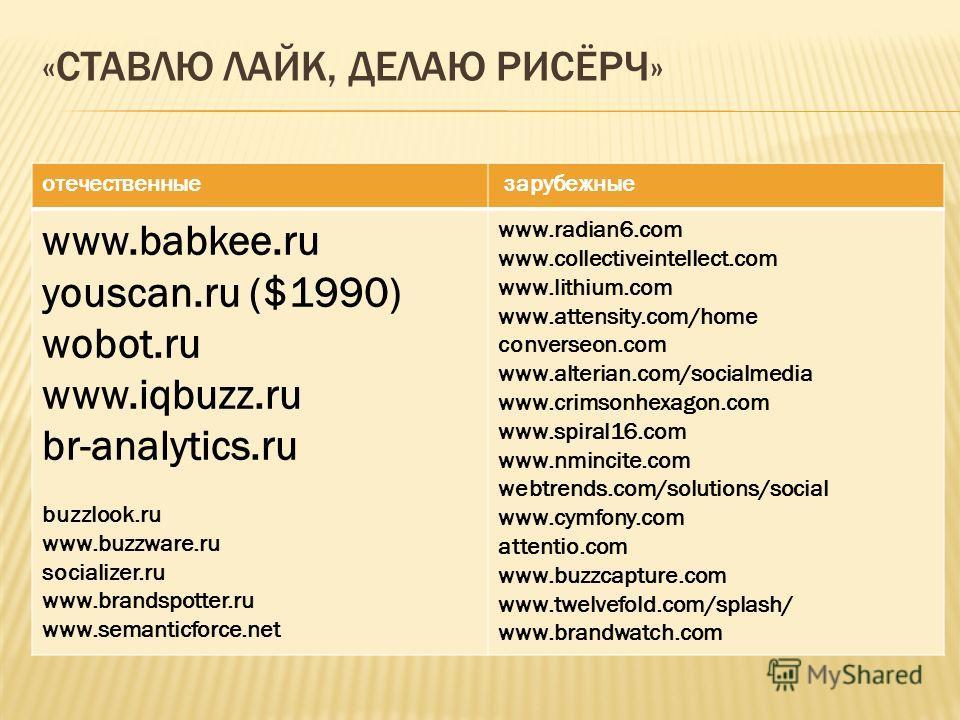 «СТАВЛЮ ЛАЙК, ДЕЛАЮ РИСЁРЧ» отечественные зарубежные www.babkee.ru youscan.ru ($1990) wobot.ru www.iqbuzz.ru br-analytics.ru buzzlook.ru www.buzzware.ru socializer.ru www.brandspotter.ru www.semanticforce.net www.radian6.com www.collectiveintellect.c