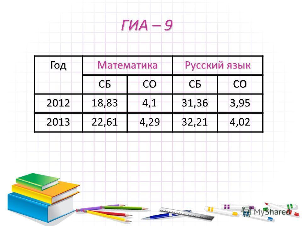 ГИА – 9 ГодМатематика Русский язык СБСОСБСО 201218,834,131,363,95 201322,614,2932,214,02