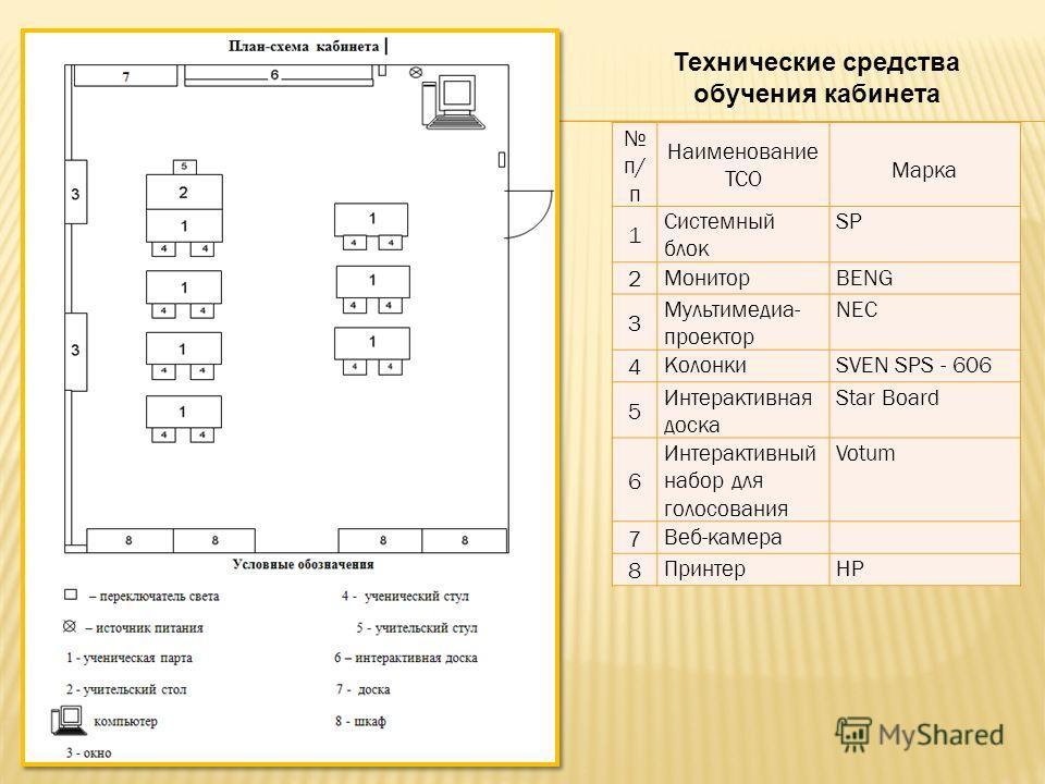 Технические средства обучения кабинета п/ п Наименование ТСО Марка 1 Системный блок SP 2 МониторBENG 3 Мультимедиа- проектор NEC 4 КолонкиSVEN SPS - 606 5 Интерактивная доска Star Board 6 Интерактивный набор для голосования Votum 7 Веб-камера 8 Принт