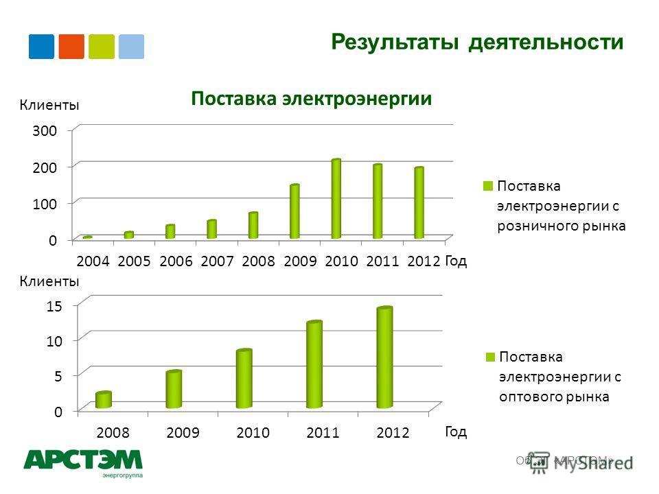 Результаты деятельности Об ЭГ «АРСТЭМ» Поставка электроэнергии Год Клиенты