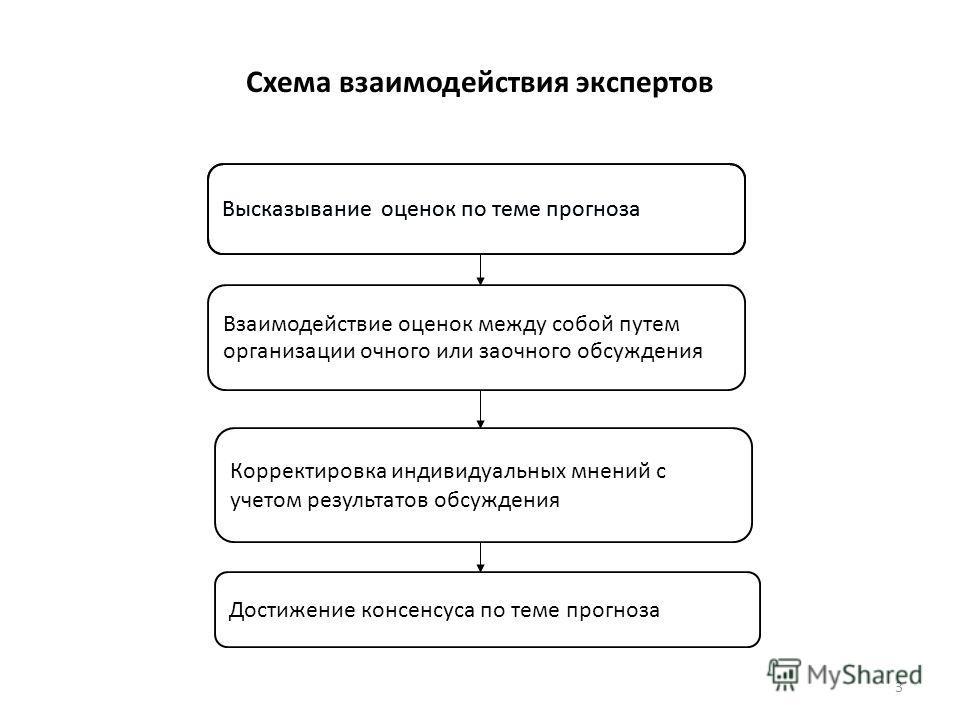 Схема взаимодействия экспертов 3 Взаимодействие оценок между собой путем организации очного или заочного обсуждения Высказывание оценок по теме прогноза Корректировка индивидуальных мнений c учетом результатов обсуждения Достижение консенсуса по теме