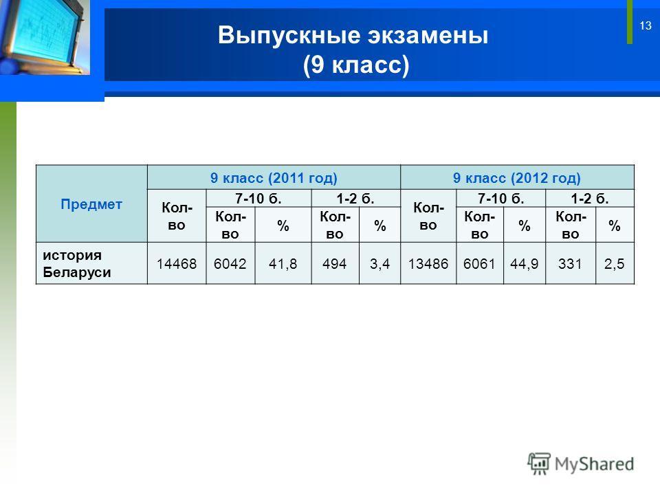13 Выпускные экзамены (9 класс) Предмет 9 класс (2011 год)9 класс (2012 год) Кол- во 7-10 б.1-2 б. Кол- во 7-10 б.1-2 б. Кол- во % % % % история Беларуси 14468604241,84943,413486606144,93312,5