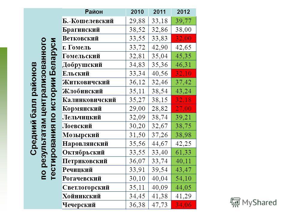 21 Средний балл районов по результатам централизованного тестирования по истории Беларуси Район 201020112012 Б.-Кошелевский29,8833,1839,77 Брагинский38,5232,8638,00 Ветковский33,5533,8332,00 г. Гомель33,7242,9042,65 Гомельский32,8135,0445,35 Добрушск