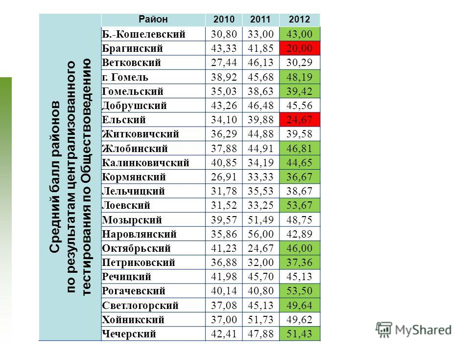 23 Средний балл районов по результатам централизованного тестирования по Обществоведению Район 201020112012 Б.-Кошелевский30,8033,0043,00 Брагинский43,3341,8520,00 Ветковский27,4446,1330,29 г. Гомель38,9245,6848,19 Гомельский35,0338,6339,42 Добрушски