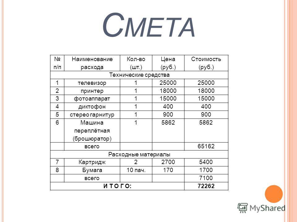 С МЕТА п/п Наименование расхода Кол-во (шт.) Цена (руб.) Стоимость (руб.) Технические средства 1 телевизор 125000 2 принтер 118000 3 фотоаппарат 115000 4 диктофон 1400 5 стерео гарнитур 1900 6 Машина переплётная (брошюратор) 15862 всего 65162 Расходн
