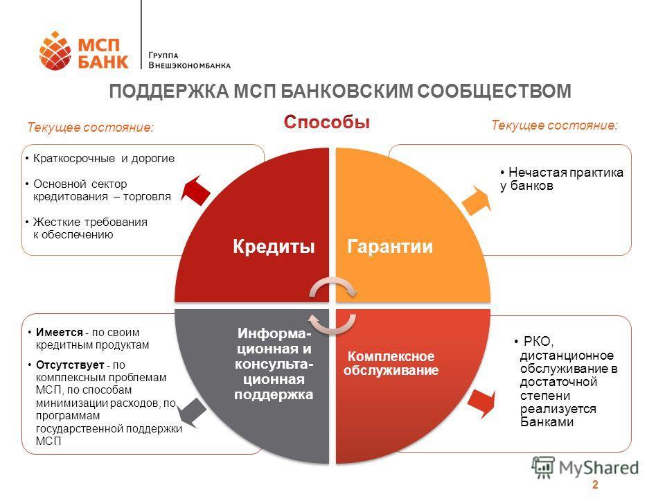 Программа финансовой поддержки МСП 2 2 ПОДДЕРЖКА МСП БАНКОВСКИМ СООБЩЕСТВОМ РКО, дистанционное обслуживание в достаточной степени реализуется Банками Имеется - по своим кредитным продуктам Отсутствует - по комплексным проблемам МСП, по способам миним