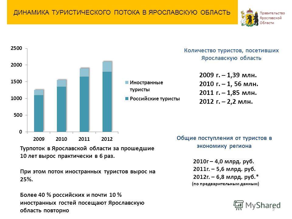 Туристский поток в Ярославскую область Турпоток в Ярославской области за прошедшие 10 лет вырос практически в 6 раз. При этом поток иностранных туристов вырос на 25%. Более 40 % российских и почти 10 % иностранных гостей посещают Ярославскую область