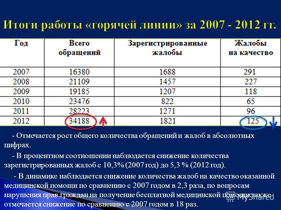 o - Отмечается рост общего количества обращений и жалоб в абсолютных цифрах. o - В процентном соотношении наблюдается снижение количества зарегистрированных жалоб с 10,3% (2007 год) до 5,3 % (2012 год). o - В динамике наблюдается снижение количества