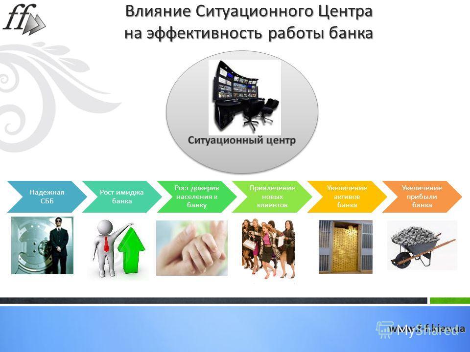 Влияние Ситуационного Центра на эффективность работы банка Надежная СББ Рост имиджа банка Рост доверия населения к банку Привлечение новых клиентов Увеличение активов банка Увеличение прибыли банкаwww.f-f.kiev.ua