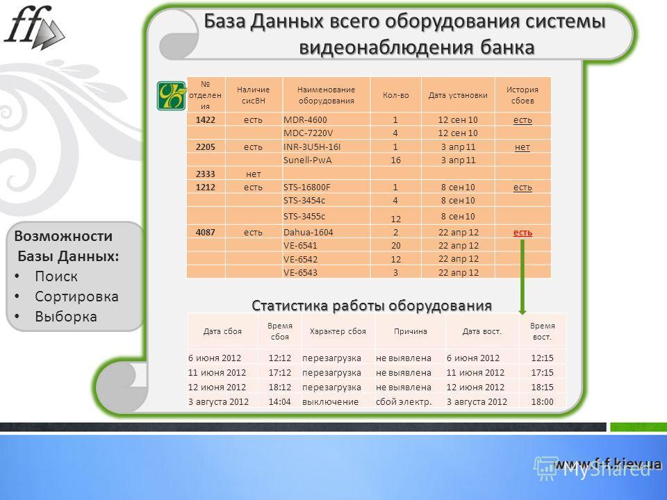 www.f-f.kiev.ua База Данных всего оборудования системы видеонаблюдения банка отделен ия Наличие сисВН Наименование оборудования Кол-воДата установки История сбоев 1422естьMDR-4600112 сен 10есть MDC-7220V412 сен 10 2205естьINR-3U5H-16I1 3 апр 11 нет S