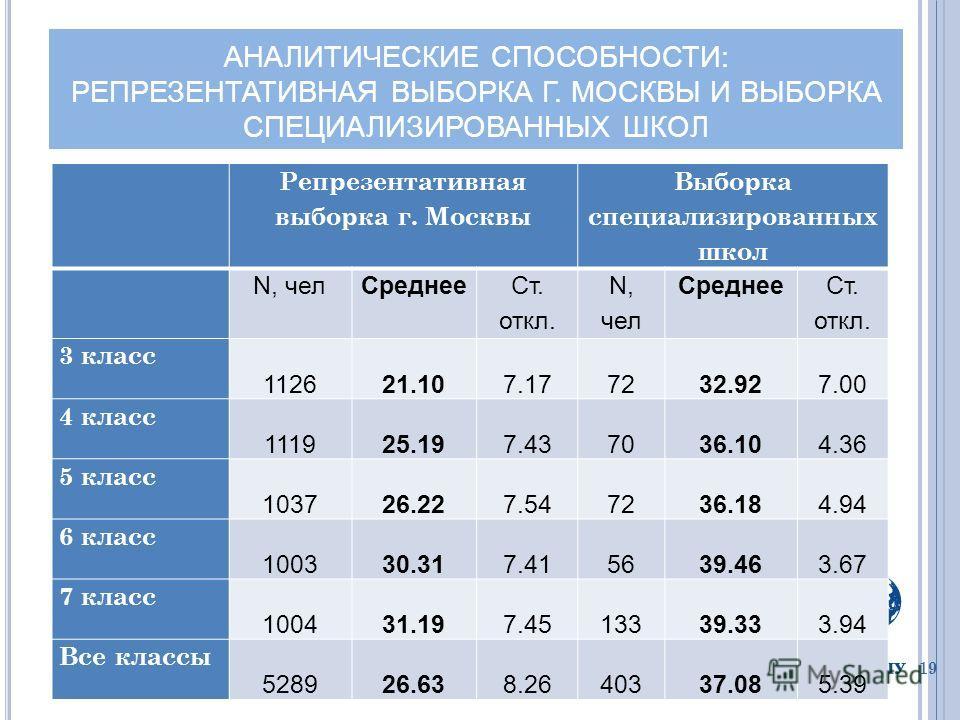 АНАЛИТИЧЕСКИЕ СПОСОБНОСТИ: РЕПРЕЗЕНТАТИВНАЯ ВЫБОРКА Г. МОСКВЫ И ВЫБОРКА СПЕЦИАЛИЗИРОВАННЫХ ШКОЛ 19 Репрезентативная выборка г. Москвы Выборка специализированных школ N, челСреднее Ст. откл. N, чел Среднее Ст. откл. 3 класс 112621.107.177232.927.00 4