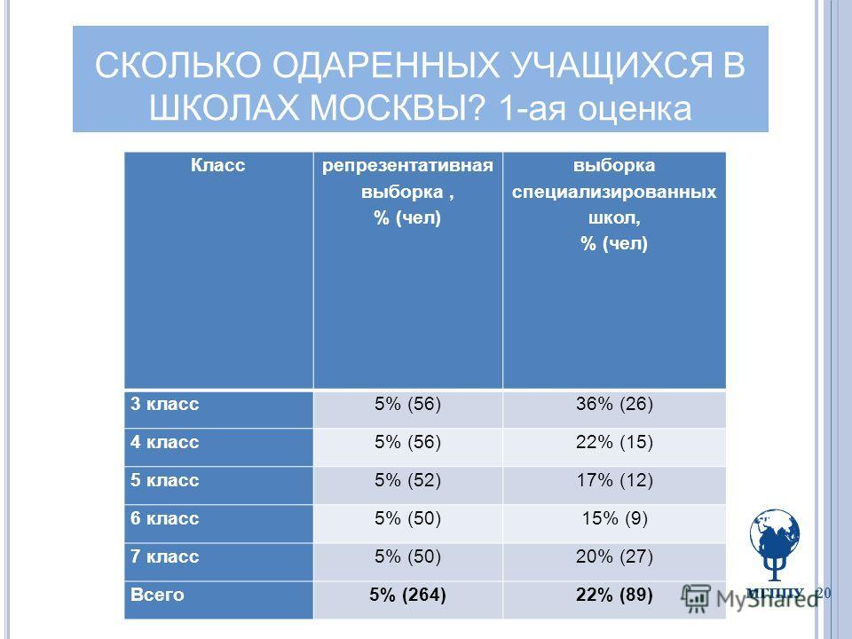 20 Класс репрезентативная выборка, % (чел) выборка специализированных школ, % (чел) 3 класс5% (56)36% (26) 4 класс5% (56)22% (15) 5 класс5% (52)17% (12) 6 класс5% (50)15% (9) 7 класс5% (50)20% (27) Всего5% (264)22% (89) СКОЛЬКО ОДАРЕННЫХ УЧАЩИХСЯ В Ш