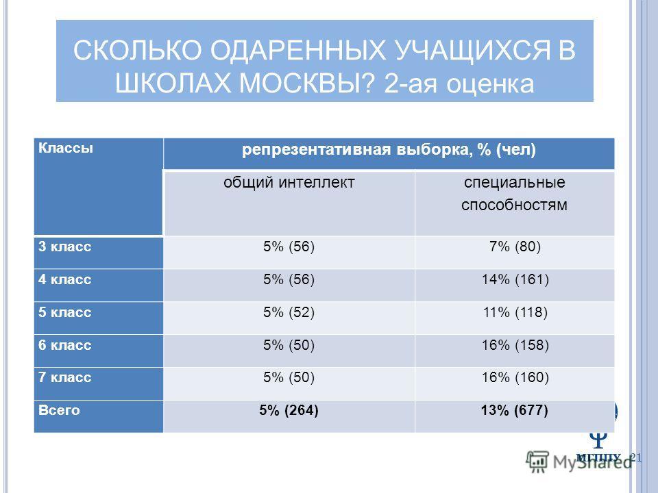 21 Классы репрезентативная выборка, % (чел) общий интеллект специальные способностям 3 класс5% (56)7% (80) 4 класс5% (56)14% (161) 5 класс5% (52)11% (118) 6 класс5% (50)16% (158) 7 класс5% (50)16% (160) Всего5% (264)13% (677) СКОЛЬКО ОДАРЕННЫХ УЧАЩИХ