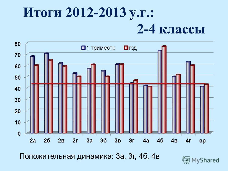 Итоги 2012-2013 у.г.: 2-4 классы Положительная динамика: 3а, 3г, 4б, 4в
