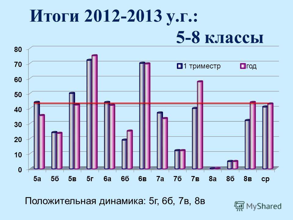 Итоги 2012-2013 у.г.: 5-8 классы Положительная динамика: 5г, 6б, 7в, 8в