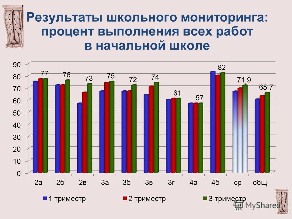 Результаты школьного мониторинга: процент выполнения всех работ в начальной школе