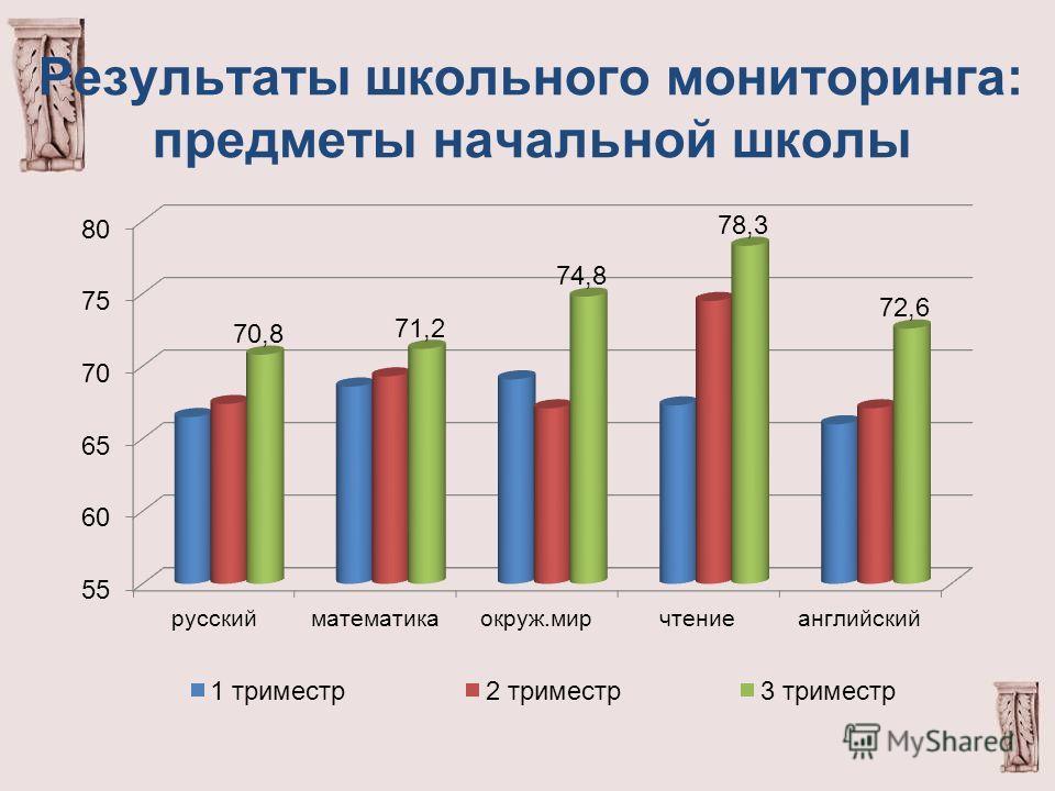 Результаты школьного мониторинга: предметы начальной школы