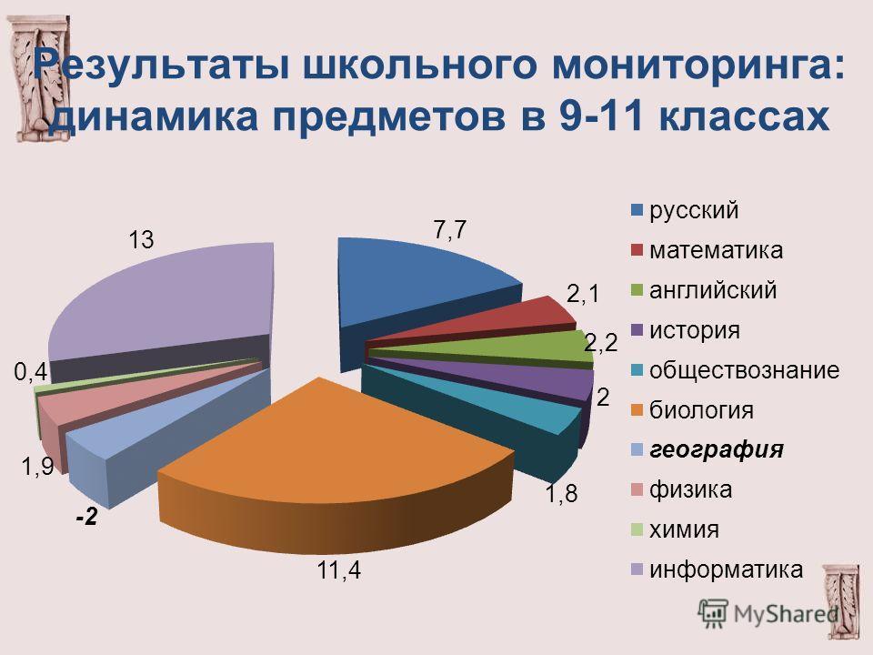 Результаты школьного мониторинга: динамика предметов в 9-11 классах