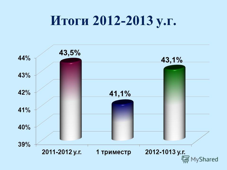 Итоги 2012-2013 у.г.