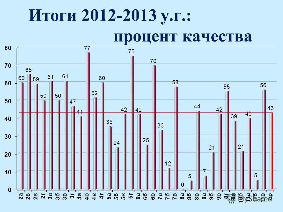 Итоги 2012-2013 у.г.: процент качества