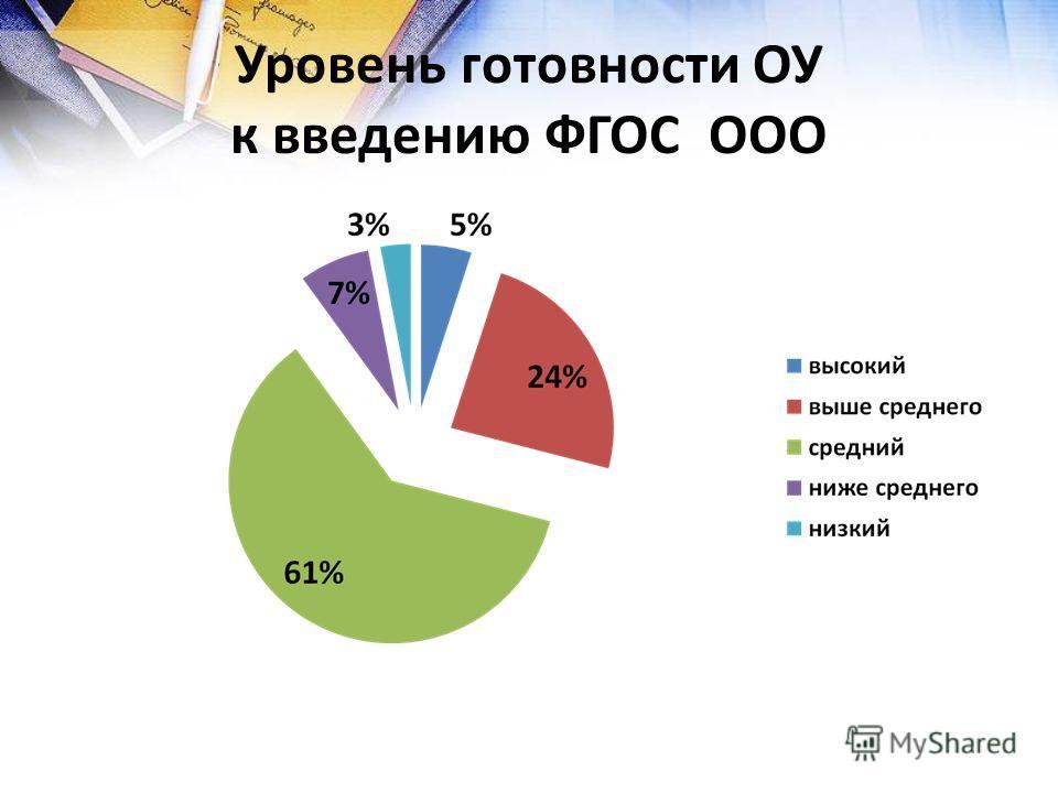 Уровень готовности ОУ к введению ФГОС ООО