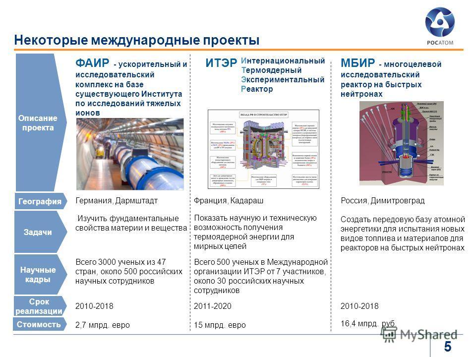 5 Некоторые международные проекты ИТЭРМБИР - многоцелевой исследовательский реактор на быстрых нейтронах ФАИР - ускорительный и исследовательский комплекс на базе существующего Института по исследований тяжелых ионов Интернациональный Термоядерный Эк