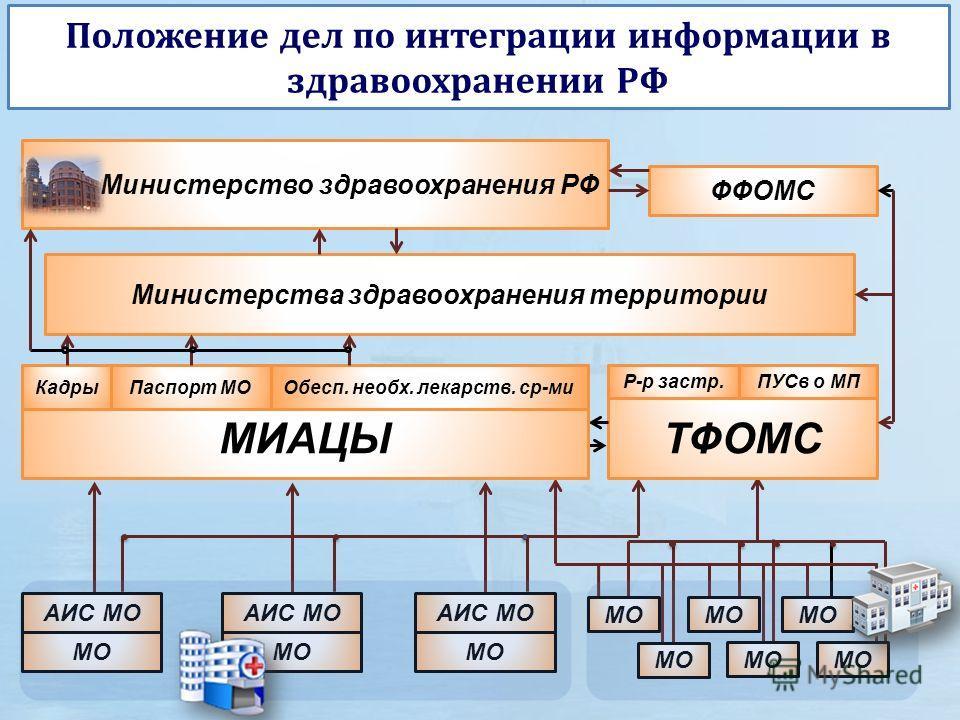 Положение дел по интеграции информации в здравоохранении РФ