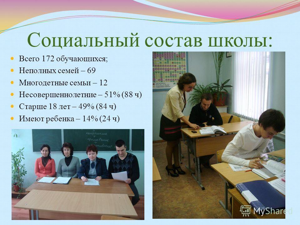 Социальный состав школы: Всего 172 обучающихся; Неполных семей – 69 Многодетные семьи – 12 Несовершеннолетние – 51% (88 ч) Старше 18 лет – 49% (84 ч) Имеют ребенка – 14% (24 ч)