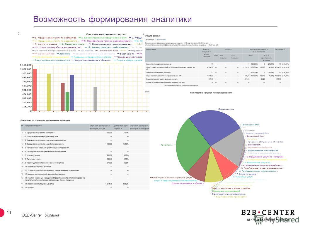 10 Возможность создания корпоративной или отраслевой площадки на примере B2B-aqua на ЭТП B2B-Center Украина