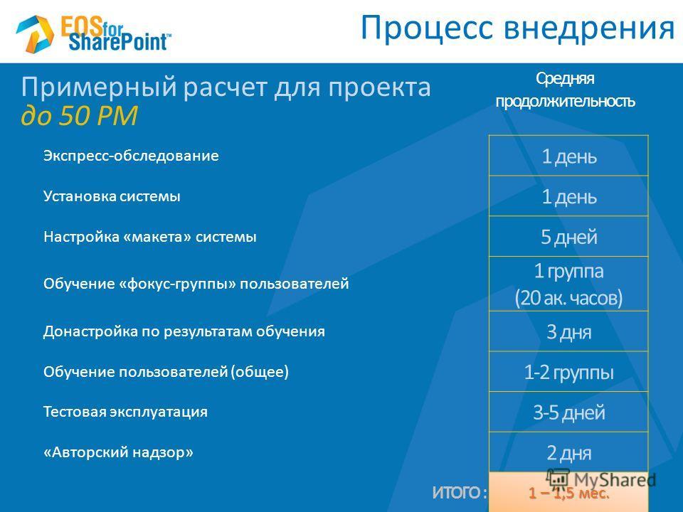 Процесс внедрения Экспресс-обследование 1 день Установка системы 1 день Настройка «макета» системы 5 дней Обучение «фокус-группы» пользователей 1 группа (20 ак. часов) Донастройка по результатам обучения 3 дня Обучение пользователей (общее) 1-2 групп