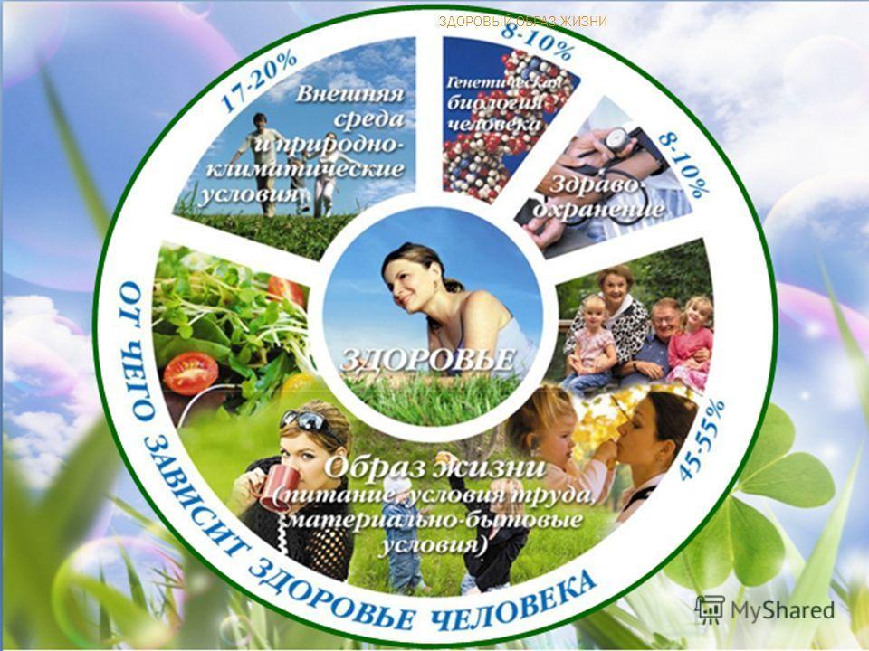презентация про здоровый образ жизни