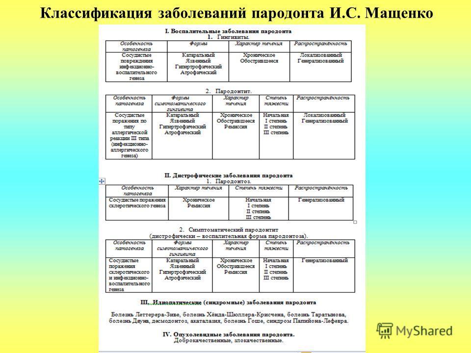 Классификация заболеваний пародонта И.С. Мащенко