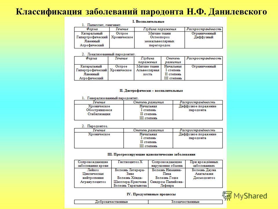 Классификация заболеваний пародонта Н.Ф. Данилевского