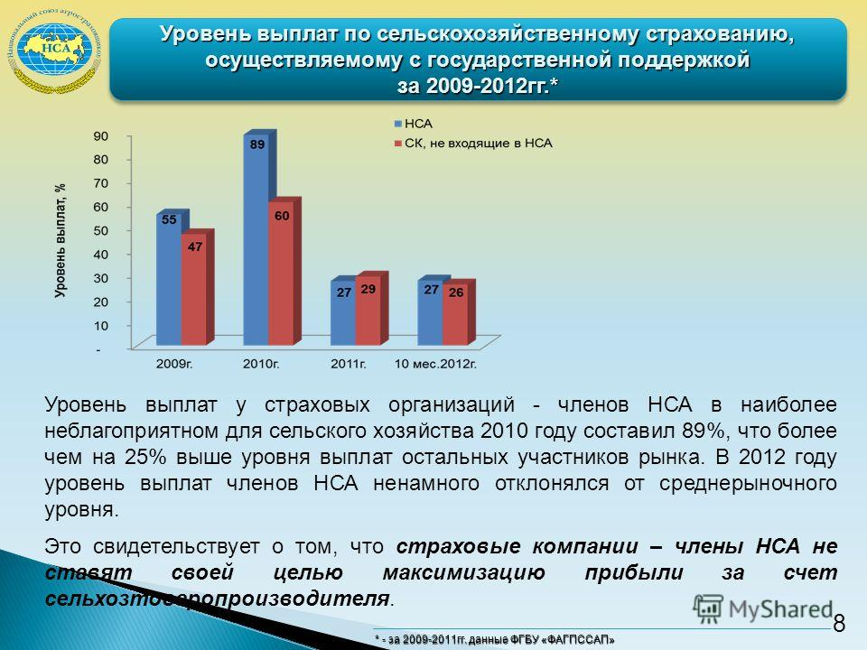 Уровень выплат по сельскохозяйственному страхованию, осуществляемому с государственной поддержкой за 2009-2012гг.* Уровень выплат у страховых организаций - членов НСА в наиболее неблагоприятном для сельского хозяйства 2010 году составил 89%, что боле
