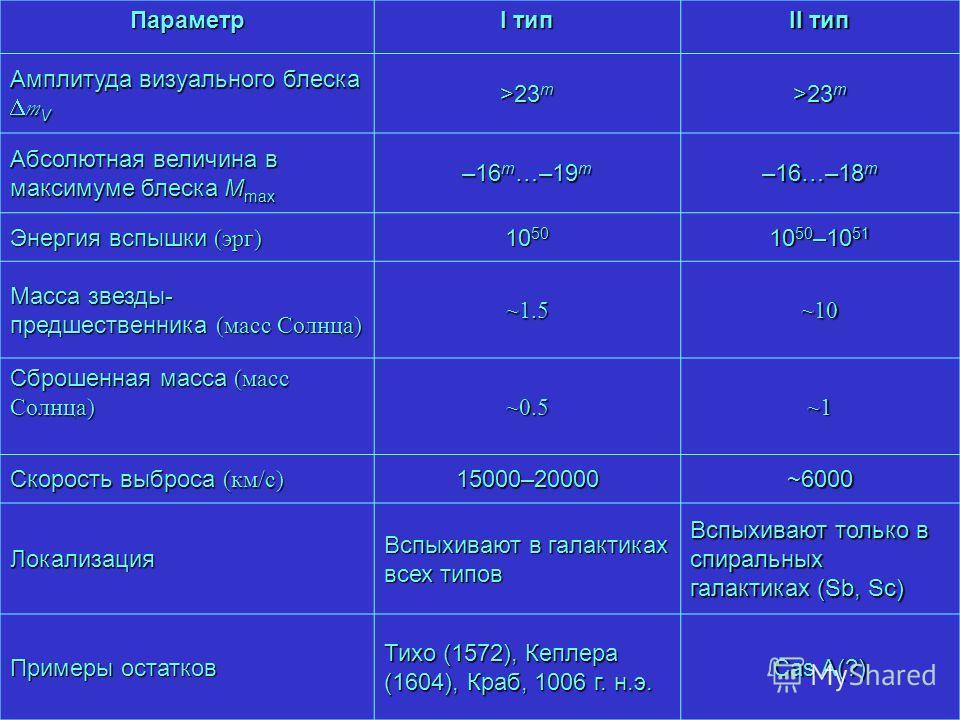 ~1.5~10~0.5~1Параметр I тип II тип Амплитуда визуального блеска m V >23 m Абсолютная величина в максимуме блеска M max –16 m …–19 m –16…–18 m Энергия вспышки (эрг) 10 50 10 50 –10 51 Масса звезды- предшественника (масс Солнца) ~1.5~10 Сброшенная масс