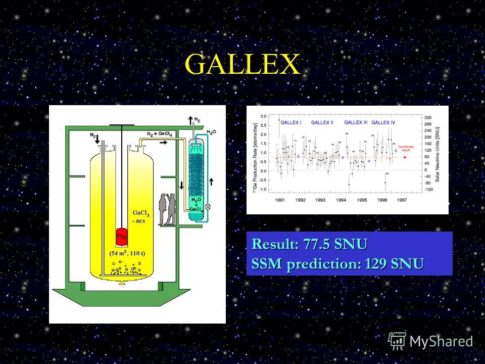 GALLEX Result: 77.5 SNU SSM prediction: 129 SNU