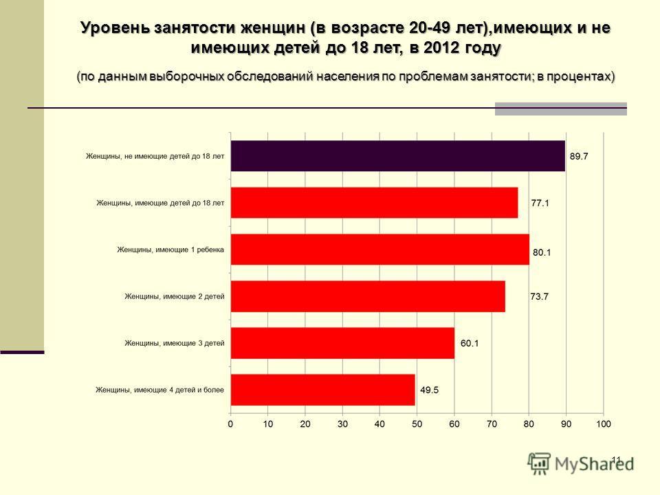 Уровень занятости женщин (в возрасте 20-49 лет),имеющих и не имеющих детей до 18 лет, в 2012 году (по данным выборочных обследований населения по проблемам занятости; в процентах) 11