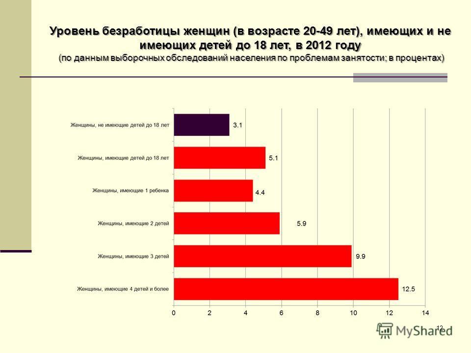 12 Уровень безработицы женщин (в возрасте 20-49 лет), имеющих и не имеющих детей до 18 лет, в 2012 году (по данным выборочных обследований населения по проблемам занятости; в процентах)