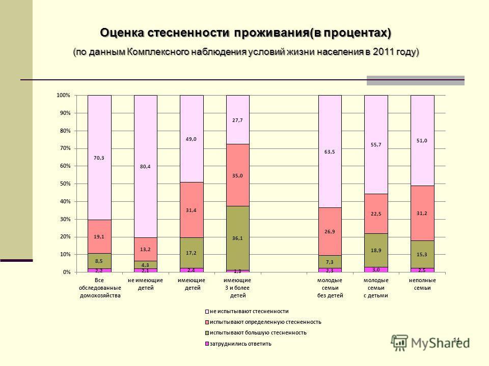 Оценка стесненности проживания(в процентах) (по данным Комплексного наблюдения условий жизни населения в 2011 году) 14