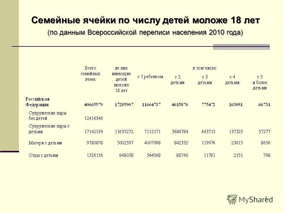 2 Семейные ячейки по числу детей моложе 18 лет (по данным Всероссийской переписи населения 2010 года)