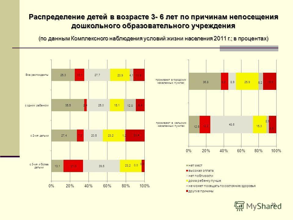 Распределение детей в возрасте 3- 6 лет по причинам непосещения дошкольного образовательного учреждения (по данным Комплексного наблюдения условий жизни населения 2011 г.; в процентах) 20