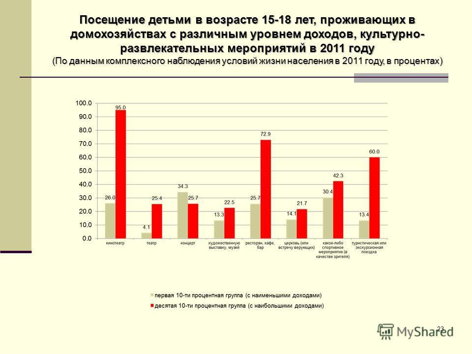 Посещение детьми в возрасте 15-18 лет, проживающих в домохозяйствах с различным уровнем доходов, культурно- развлекательных мероприятий в 2011 году (По данным комплексного наблюдения условий жизни населения в 2011 году, в процентах) 23