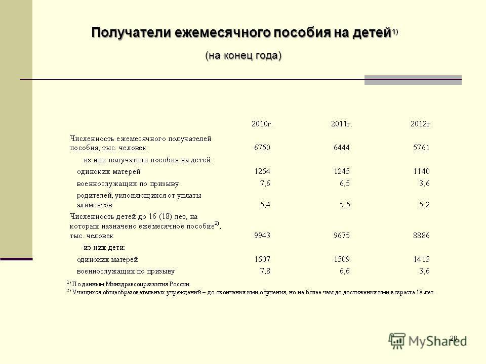 28 Получатели ежемесячного пособия на детей 1 Получатели ежемесячного пособия на детей 1) (на конец года)