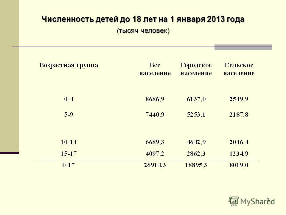 3 Численность детей до 18 лет на 1 января 2013 года ( тысяч человек)
